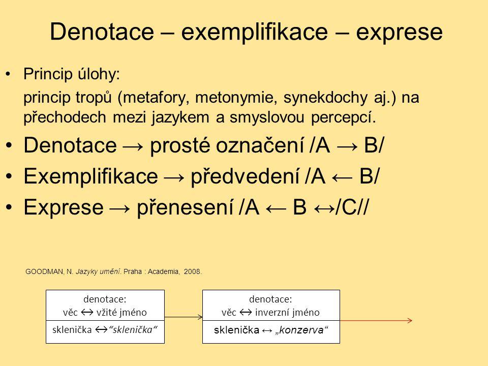 Denotace – exemplifikace – exprese Princip úlohy: princip tropů (metafory, metonymie, synekdochy aj.) na přechodech mezi jazykem a smyslovou percepcí.