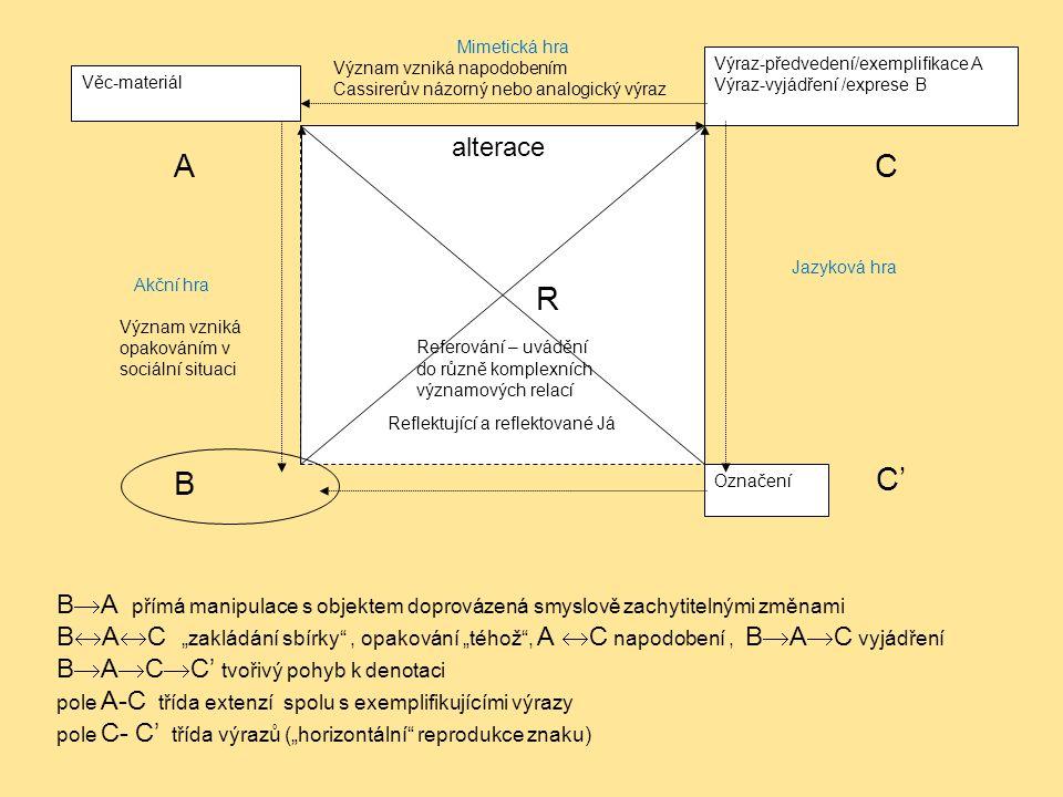 alterace Akční hra Význam vzniká opakováním v sociální situaci Mimetická hra Význam vzniká napodobením Cassirerův názorný nebo analogický výraz Jazyko