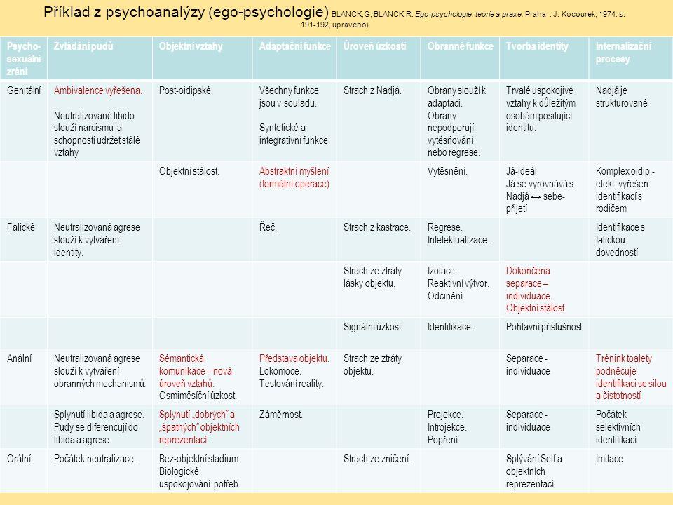 Příklad z psychoanalýzy (ego-psychologie) BLANCK,G; BLANCK,R. Ego-psychologie: teorie a praxe. Praha : J. Kocourek, 1974. s. 191-192, upraveno) Psycho