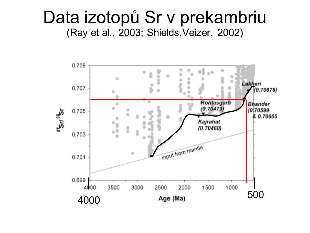Data izotopů Sr v prekambriu (Ray et al., 2003; Shields,Veizer, 2002) 500 4000