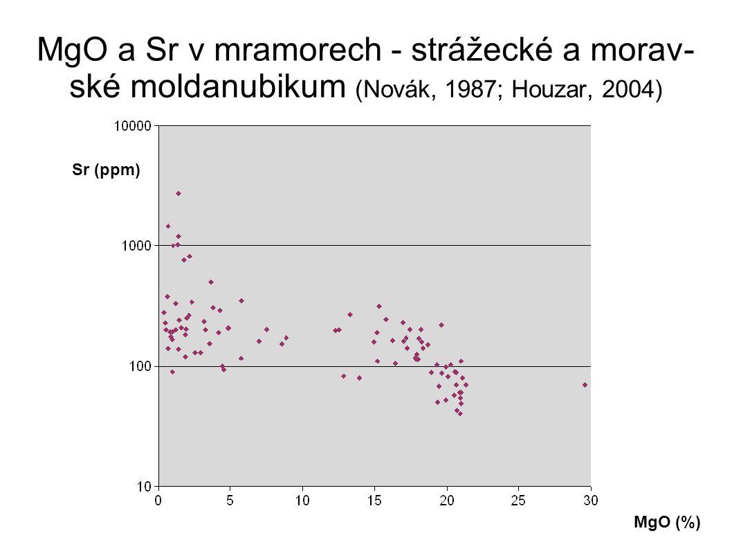 MgO a Sr v mramorech - strážecké a morav- ské moldanubikum (Novák, 1987; Houzar, 2004) MgO (%) Sr (ppm)