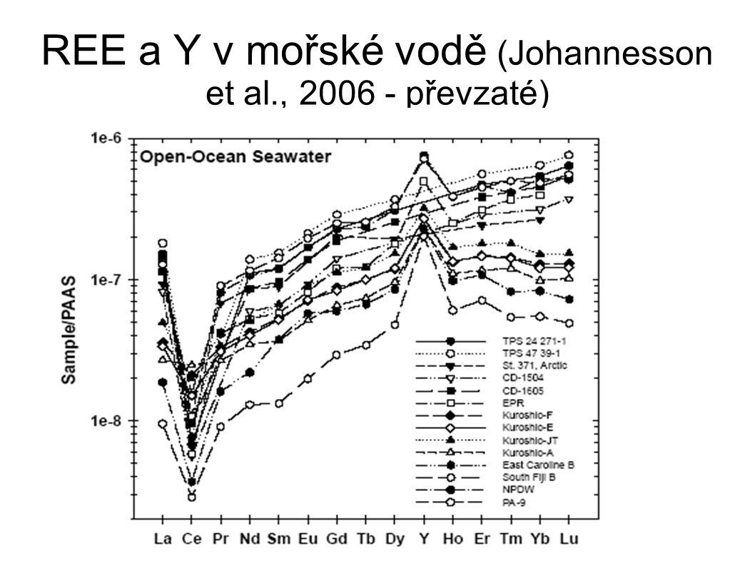 REE a Y v mořské vodě (Johannesson et al., 2006 - převzaté)