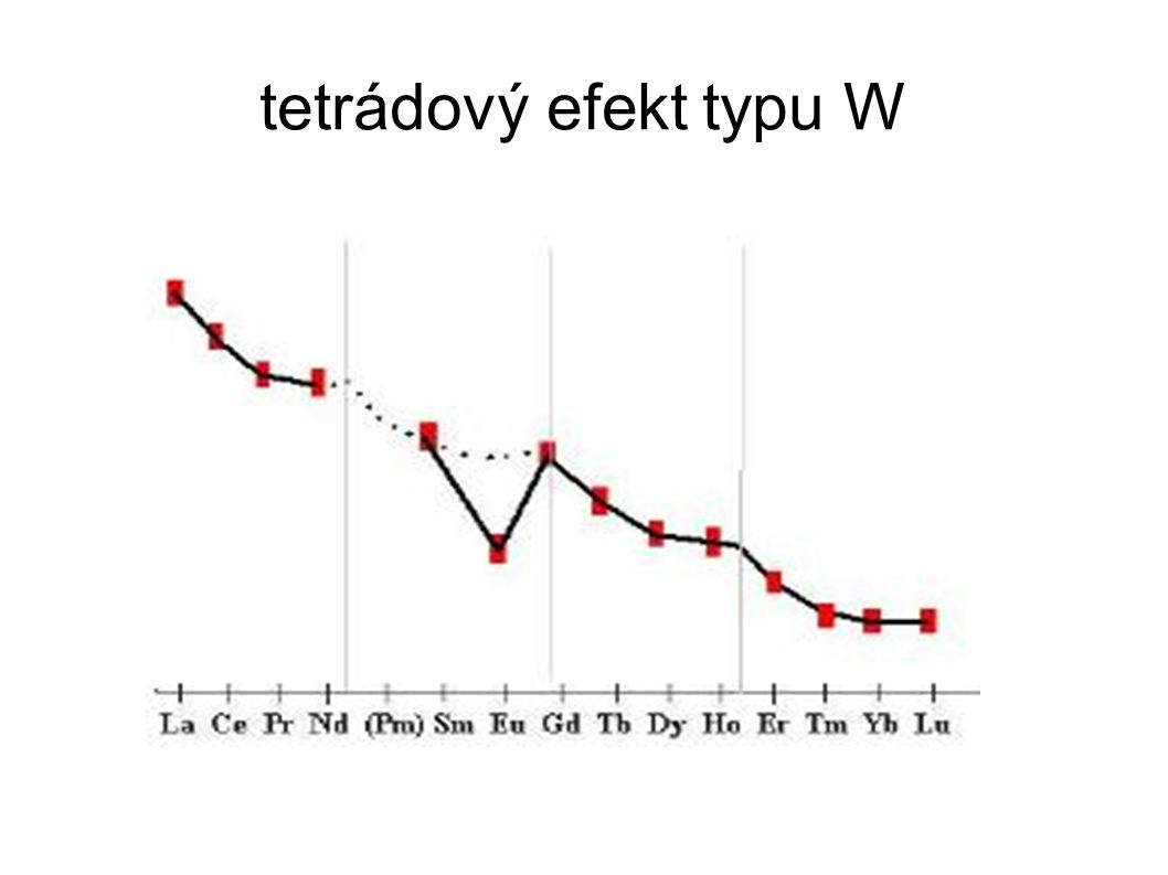 tetrádový efekt typu W