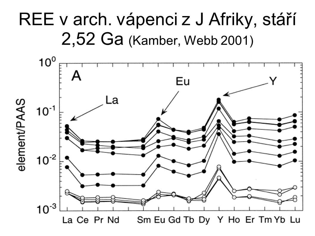 REE v arch. vápenci z J Afriky, stáří 2,52 Ga (Kamber, Webb 2001)