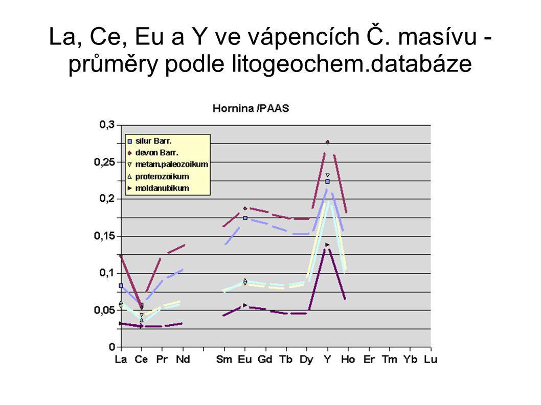 La, Ce, Eu a Y ve vápencích Č. masívu - průměry podle litogeochem.databáze