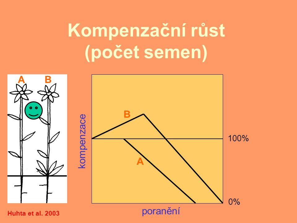 Další zajímavé otázky: Může být krátká koevoluce člověkem způsobené disturbance a rostlin příčinou nepřítomnosti tolerance disturbance u ruderálních rostlin.