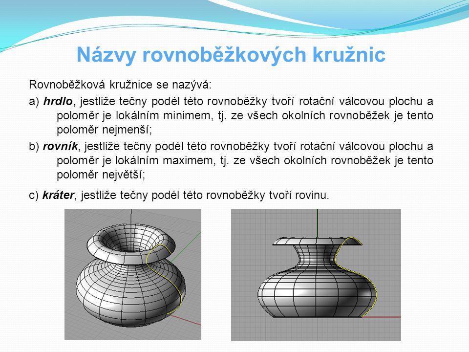 Názvy rovnoběžkových kružnic Rovnoběžková kružnice se nazývá: a) hrdlo, jestliže tečny podél této rovnoběžky tvoří rotační válcovou plochu a poloměr j