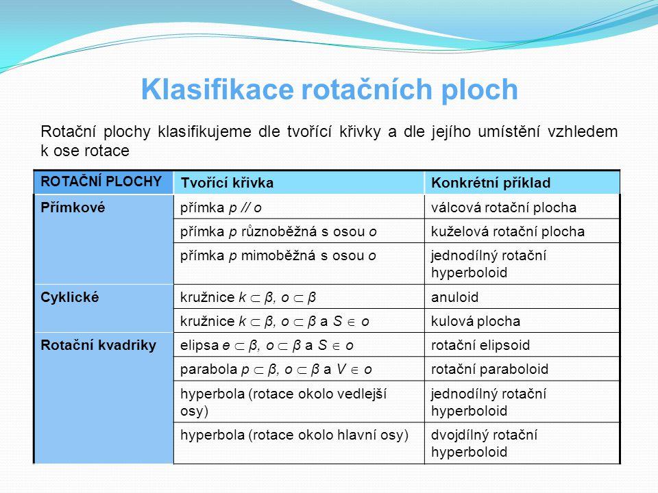 Klasifikace rotačních ploch Rotační plochy klasifikujeme dle tvořící křivky a dle jejího umístění vzhledem k ose rotace ROTAČNÍ PLOCHY Tvořící křivkaK