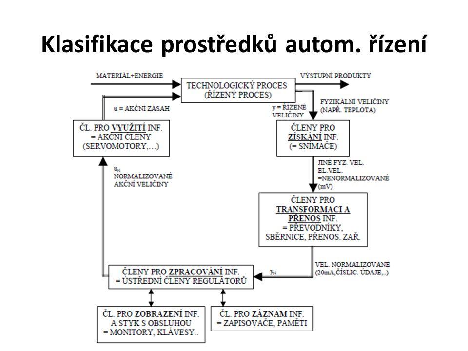 Dle konstrukce (využívané energie) elektrické a elektronické (převažují) pneumatické hydraulické kombinované (většinou elektrohydraulické a elektropneumatické)
