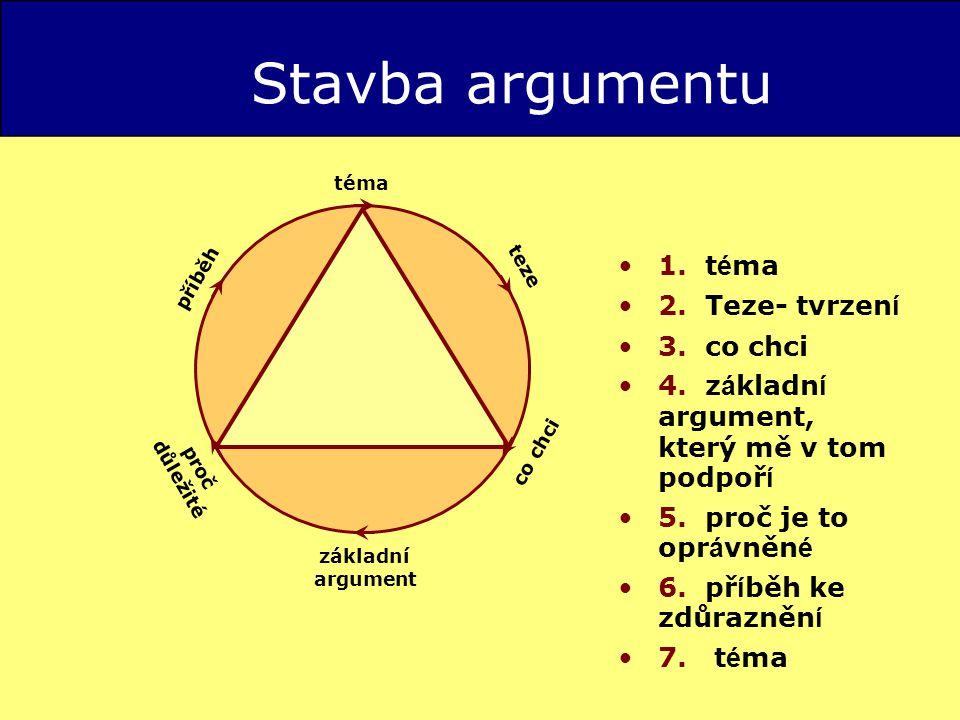 Stavba argumentu 1.t é ma 2. Teze- tvrzen í 3. co chci 4.