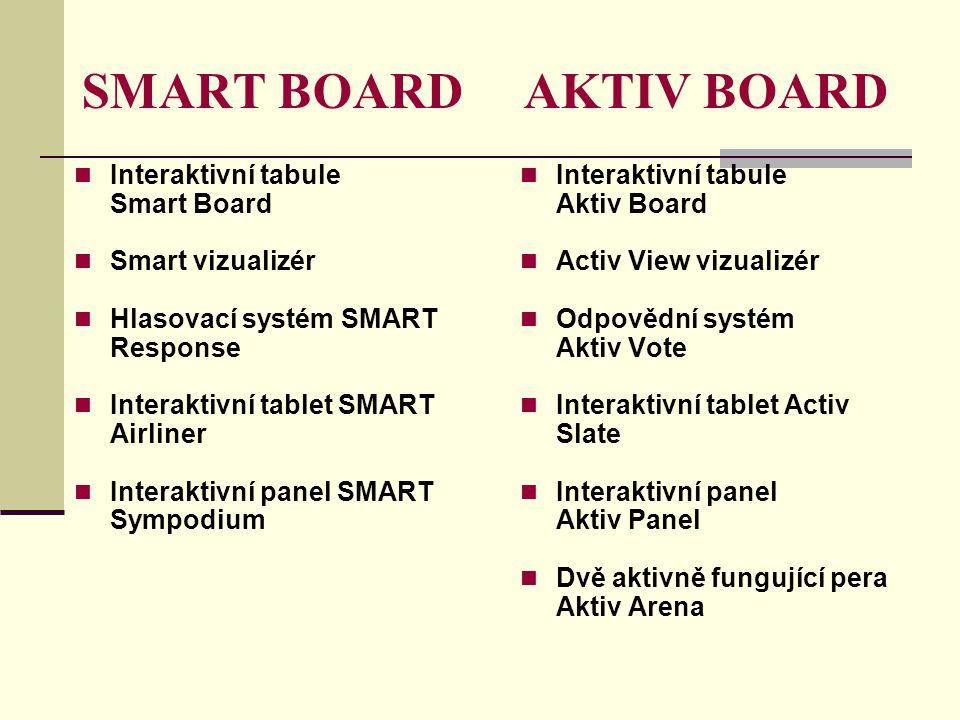 SMART BOARD AKTIV BOARD Interaktivní tabule Smart Board Smart vizualizér Hlasovací systém SMART Response Interaktivní tablet SMART Airliner Interaktivní panel SMART Sympodium Interaktivní tabule Aktiv Board Activ View vizualizér Odpovědní systém Aktiv Vote Interaktivní tablet Activ Slate Interaktivní panel Aktiv Panel Dvě aktivně fungující pera Aktiv Arena