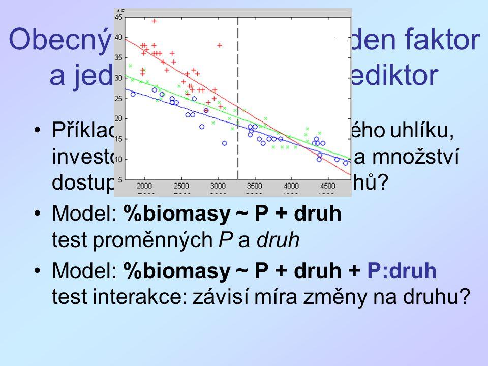 """Analýza kovariance (ANCOVA) Nejběžnější případ obecného lineárního modelu Obvykle předpoklad rovnoběžnosti přímek (nezávislosti faktorů a kvantitativních vysvětlujících proměnných) Těžištěm bývá vliv faktorů, kvantitativní proměnné často popisují variabilitu """"pozadí , kterou chci odstranit Faktor a kvanitativní proměnná by měly být nezávislé (jak jen to jde)"""