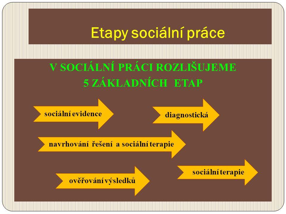 Etapy sociální práce V SOCIÁLNÍ PRÁCI ROZLIŠUJEME 5 ZÁKLADNÍCH ETAP sociální evidence diagnostická sociální terapie navrhování řešení a sociální terap