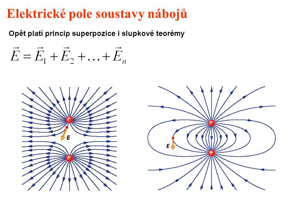Elektrické pole soustavy nábojů Opět platí princip superpozice i slupkové teorémy