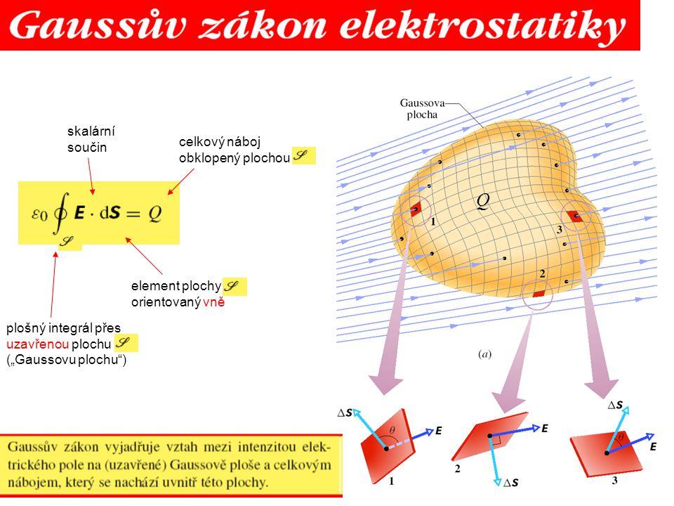 """plošný integrál přes uzavřenou plochu (""""Gaussovu plochu"""") skalární součin element plochy orientovaný vně celkový náboj obklopený plochou Q"""