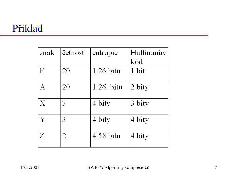 15.3.2001SWI072 Algoritmy komprese dat8 Huffmannův kód nad rozšířenou abecedou  Pro průměrnou délku kódového slova L Huffmanova kódu nad abecedou rozšířenou na bloky n znaků platí H  L  1/n