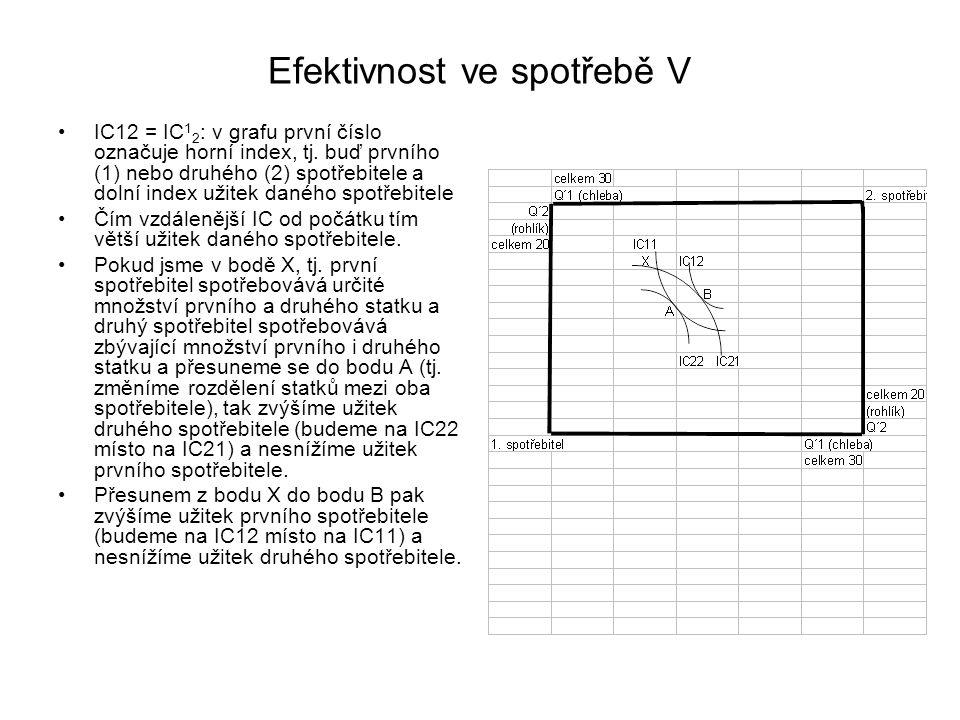 Efektivnost ve spotřebě V IC12 = IC 1 2 : v grafu první číslo označuje horní index, tj. buď prvního (1) nebo druhého (2) spotřebitele a dolní index už