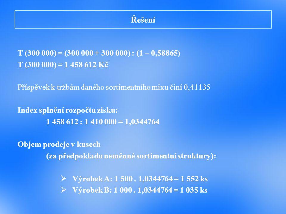 Řešení T (300 000) = (300 000 + 300 000) : (1 – 0,58865) T (300 000) = 1 458 612 Kč Příspěvek k tržbám daného sortimentního mixu činí 0,41135 Index sp