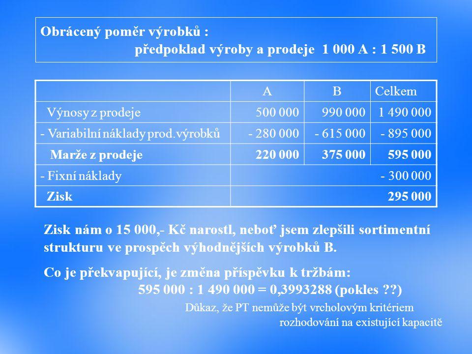 Obrácený poměr výrobků : předpoklad výroby a prodeje 1 000 A : 1 500 B ABCelkem Výnosy z prodeje500 000990 0001 490 000 - Variabilní náklady prod.výro