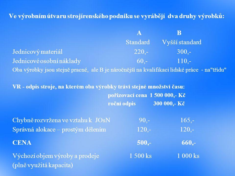 Další parametry citlivosti: Citlivost fixních nákladů: (660 – 410).