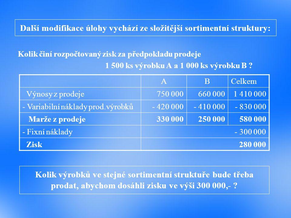 Řešení T (300 000) = (300 000 + 300 000) : (1 – 0,58865) T (300 000) = 1 458 612 Kč Příspěvek k tržbám daného sortimentního mixu činí 0,41135 Index splnění rozpočtu zisku: 1 458 612 : 1 410 000 = 1,0344764 Objem prodeje v kusech (za předpokladu neměnné sortimentní struktury):  Výrobek A: 1 500.