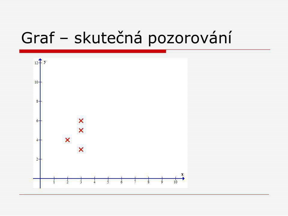 Graf – skutečná pozorování