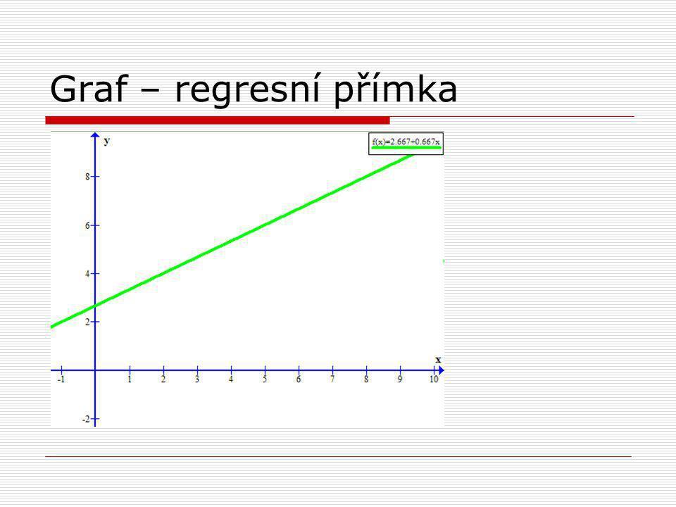 Graf – regresní přímka