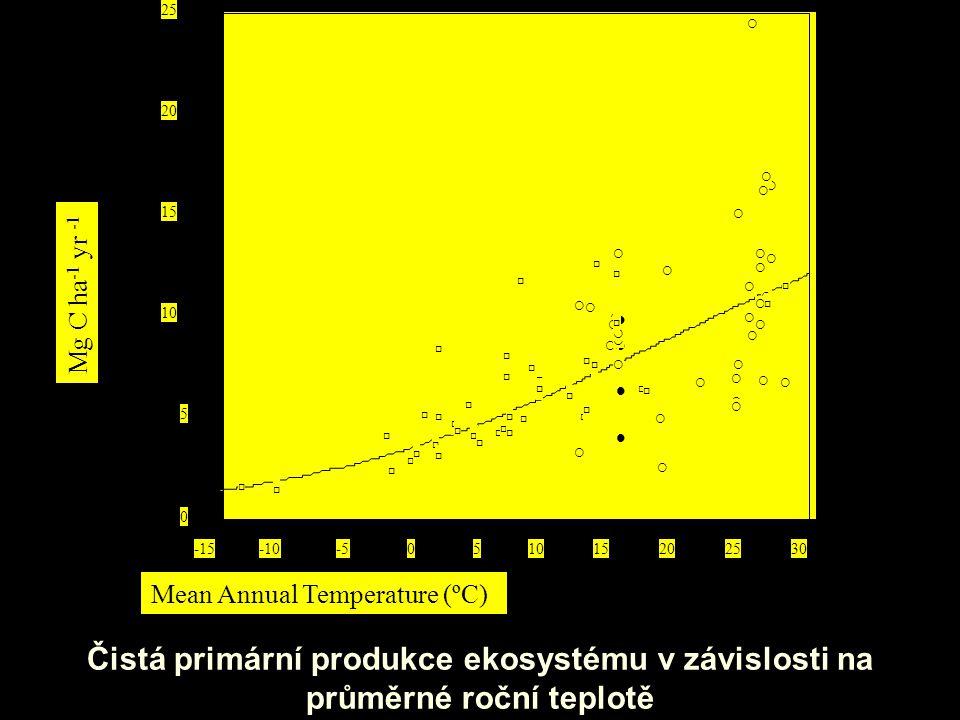 Čistá primární produkce ekosystému v závislosti na průměrné roční teplotě