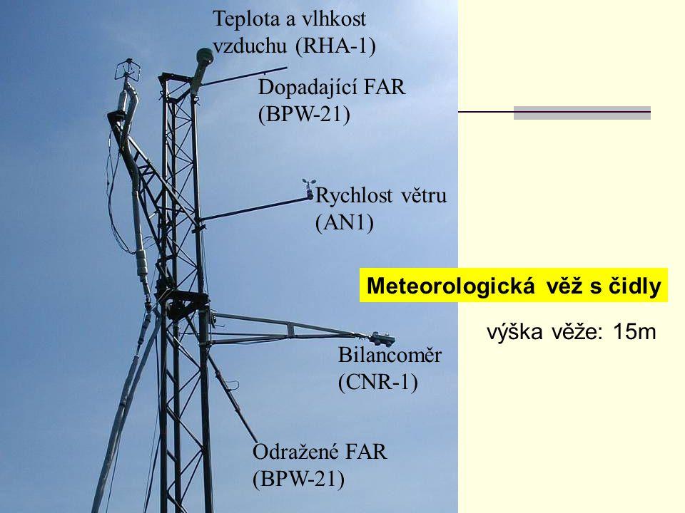 Bilancoměr (CNR-1) Odražené FAR (BPW-21) Dopadající FAR (BPW-21) Meteorologická věž s čidly Rychlost větru (AN1) Teplota a vlhkost vzduchu (RHA-1)