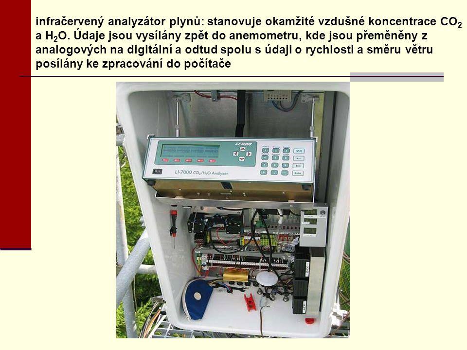 infračervený analyzátor plynů: stanovuje okamžité vzdušné koncentrace CO 2 a H 2 O. Údaje jsou vysílány zpět do anemometru, kde jsou přeměněny z analo