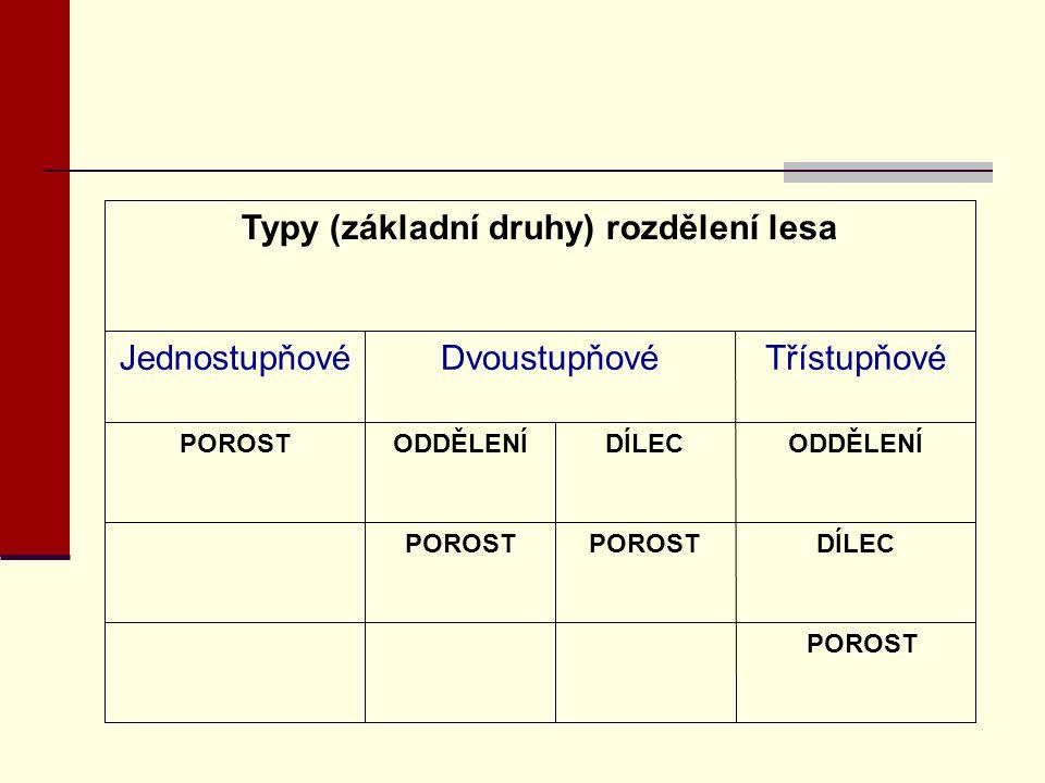 Typy (základní druhy) rozdělení lesa POROST DÍLEC POROST DÍLEC ODDĚLENÍ Třístupňové POROST ODDĚLENÍ Dvoustupňové POROST Jednostupňové