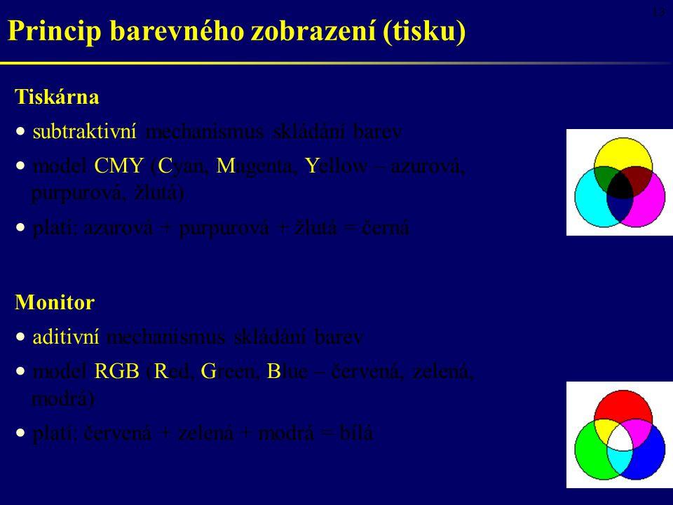 13 Princip barevného zobrazení (tisku) Tiskárna subtraktivní mechanismus skládání barev model CMY (Cyan, Magenta, Yellow – azurová, purpurová, žlutá) platí: azurová + purpurová + žlutá = černá Monitor aditivní mechanismus skládání barev model RGB (Red, Green, Blue – červená, zelená, modrá) platí: červená + zelená + modrá = bílá