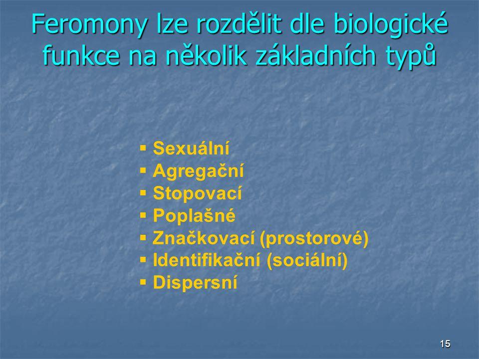 15  Sexuální  Agregační  Stopovací  Poplašné  Značkovací (prostorové)  Identifikační (sociální)  Dispersní Feromony lze rozdělit dle biologické