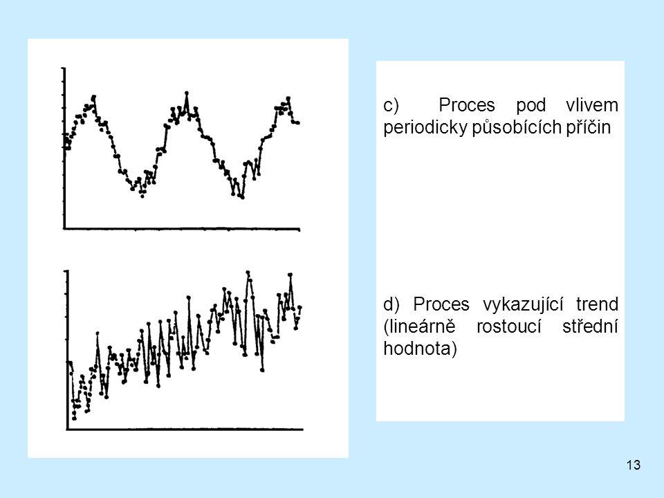13 c) Proces pod vlivem periodicky působících příčin d) Proces vykazující trend (lineárně rostoucí střední hodnota)