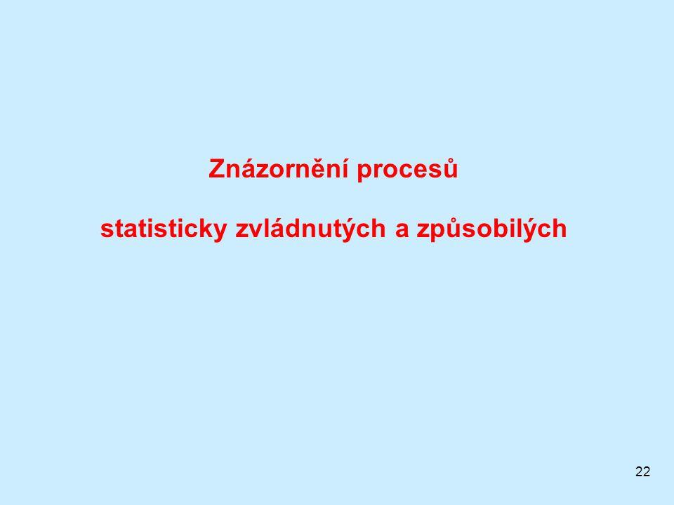 22 Znázornění procesů statisticky zvládnutých a způsobilých