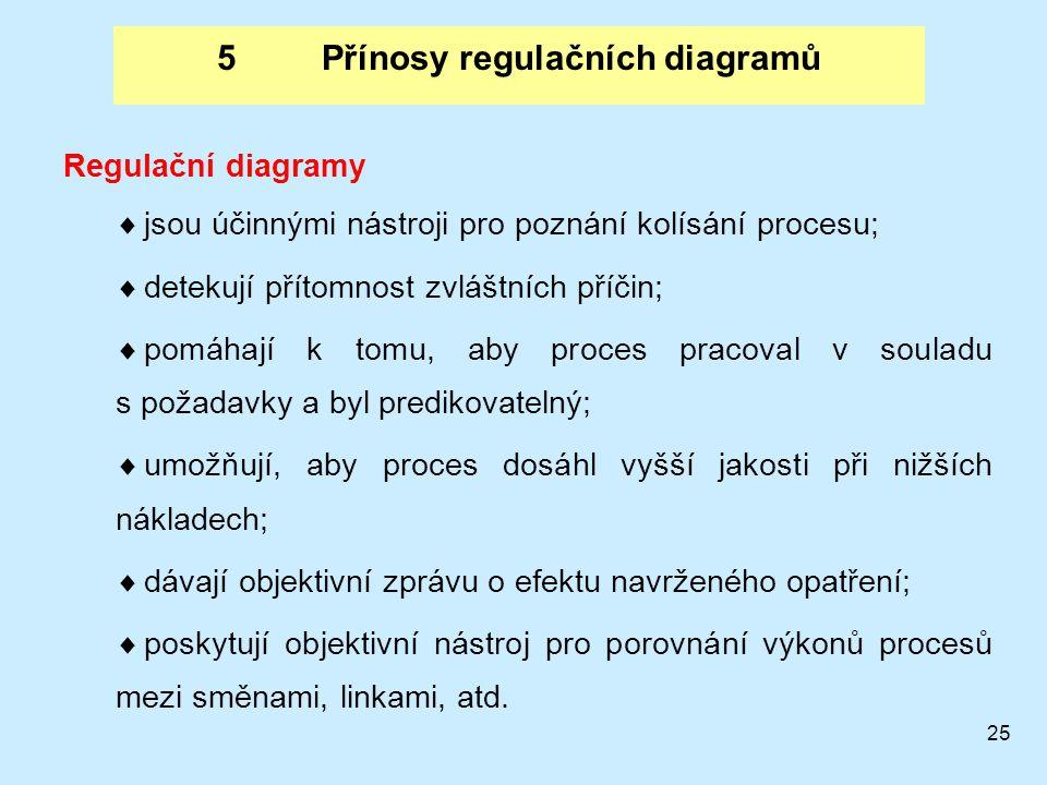25 5Přínosy regulačních diagramů Regulační diagramy  jsou účinnými nástroji pro poznání kolísání procesu;  detekují přítomnost zvláštních příčin;  pomáhají k tomu, aby proces pracoval v souladu s požadavky a byl predikovatelný;  umožňují, aby proces dosáhl vyšší jakosti při nižších nákladech;  dávají objektivní zprávu o efektu navrženého opatření;  poskytují objektivní nástroj pro porovnání výkonů procesů mezi směnami, linkami, atd.