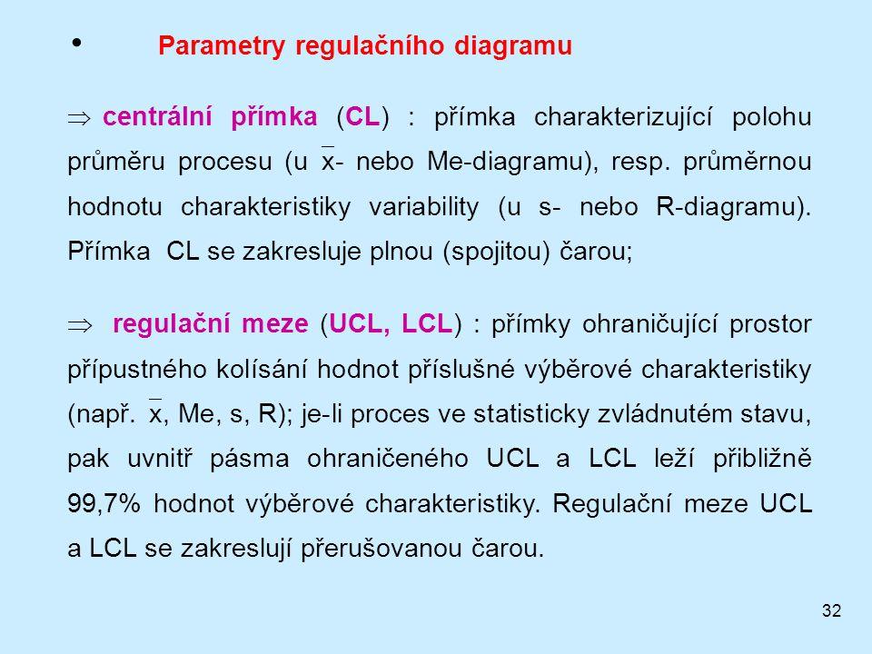 32 Parametry regulačního diagramu  centrální přímka (CL) : přímka charakterizující polohu průměru procesu (u  x- nebo Me-diagramu), resp.