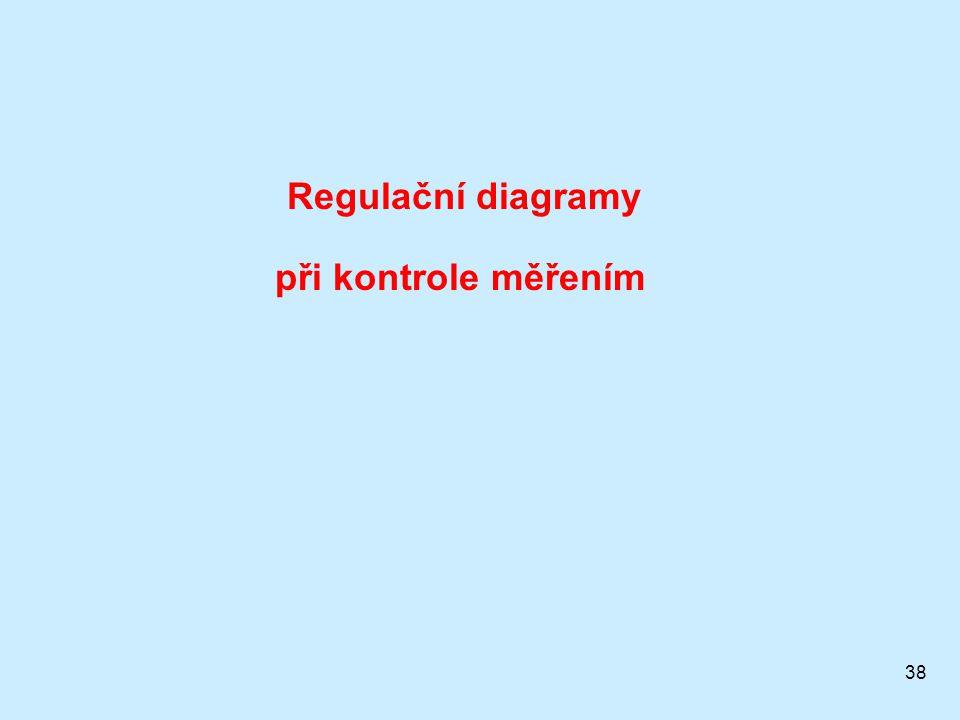 38 Regulační diagramy při kontrole měřením