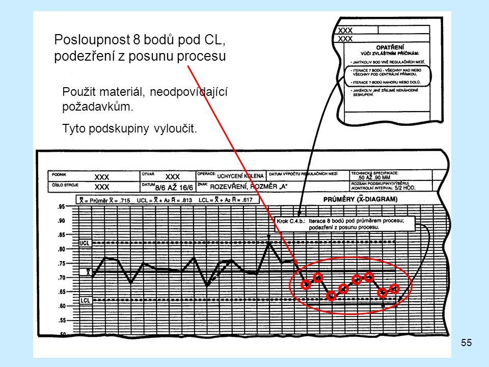 55 Posloupnost 8 bodů pod CL, podezření z posunu procesu Použit materiál, neodpovídající požadavkům.