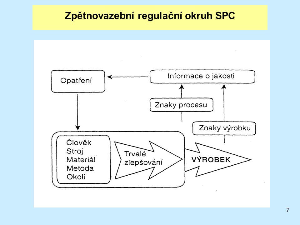 7 Zpětnovazební regulační okruh SPC