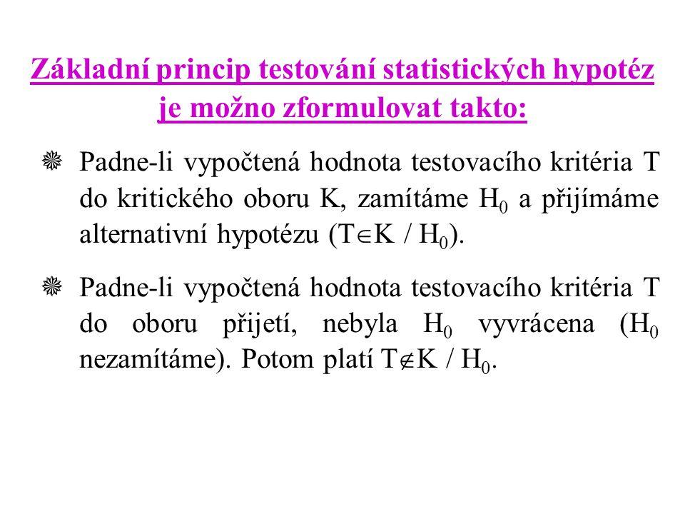 Základní princip testování statistických hypotéz je možno zformulovat takto:  Padne-li vypočtená hodnota testovacího kritéria T do kritického oboru K
