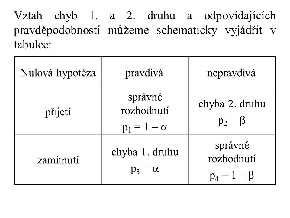 Vztah chyb 1. a 2. druhu a odpovídajících pravděpodobností můžeme schematicky vyjádřit v tabulce: Nulová hypotézapravdivánepravdivá přijetí správné ro
