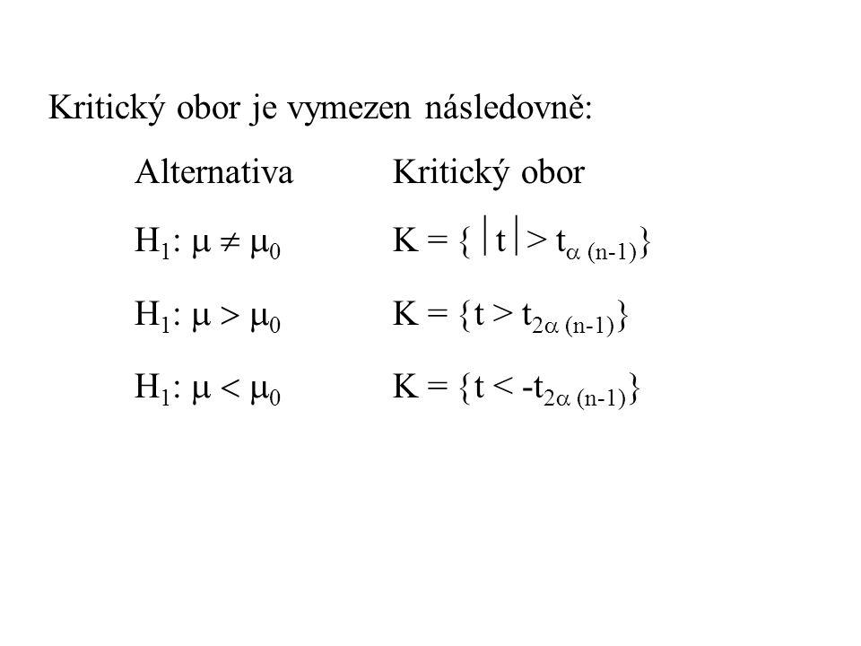 Kritický obor je vymezen následovně: AlternativaKritický obor H 1 :    0 K =  t  > t  (n-1)  H 1 :    0 K =  t > t 2  (n-1)  H 1 :    0 K =  t < -t 2  (n-1) 
