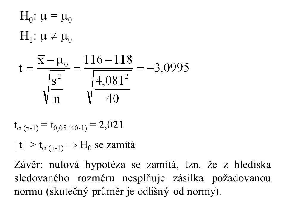 H 0 :  =  0 H 1 :    0 t  (n-1) = t 0,05 (40-1) = 2,021  t  > t  (n-1)  H 0 se zamítá Závěr: nulová hypotéza se zamítá, tzn.