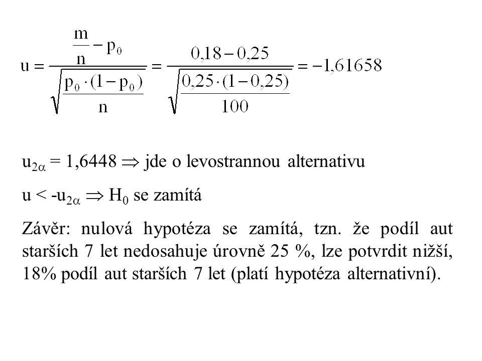 u 2  = 1,6448  jde o levostrannou alternativu u < -u 2   H 0 se zamítá Závěr: nulová hypotéza se zamítá, tzn. že podíl aut starších 7 let nedosahu