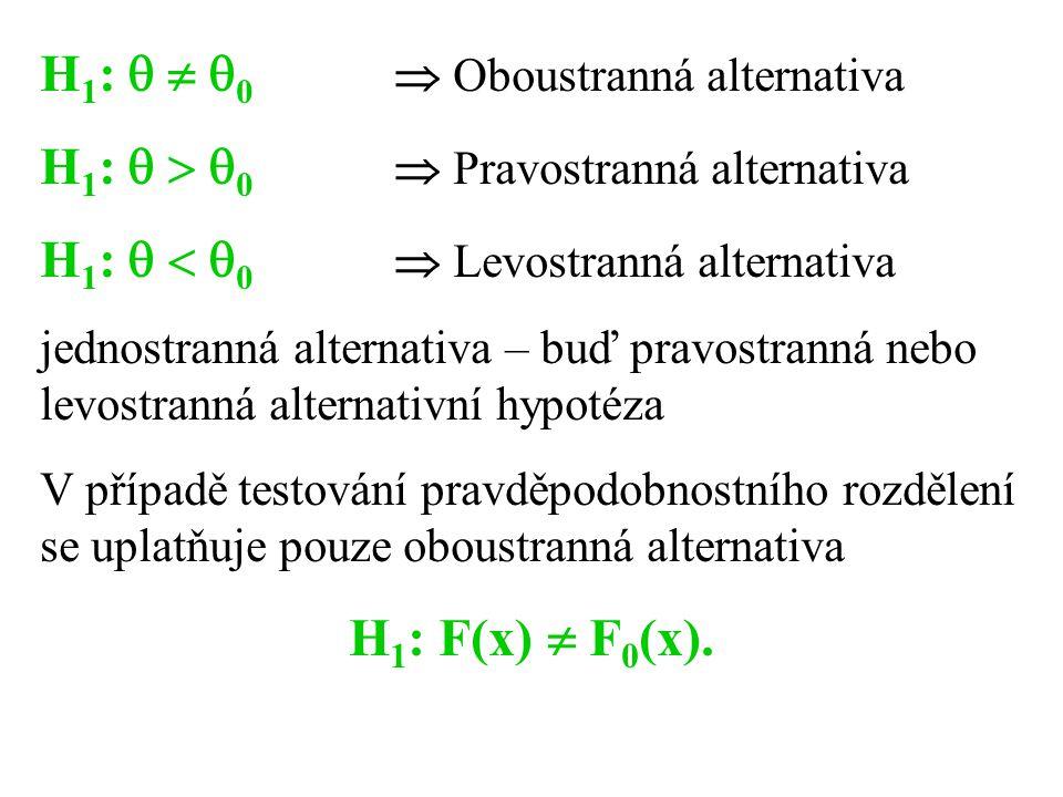 H 1 :    0  Oboustranná alternativa H 1 :    0  Pravostranná alternativa H 1 :    0  Levostranná alternativa jednostranná alternativa – buď pravostranná nebo levostranná alternativní hypotéza V případě testování pravděpodobnostního rozdělení se uplatňuje pouze oboustranná alternativa H 1 : F(x)  F 0 (x).