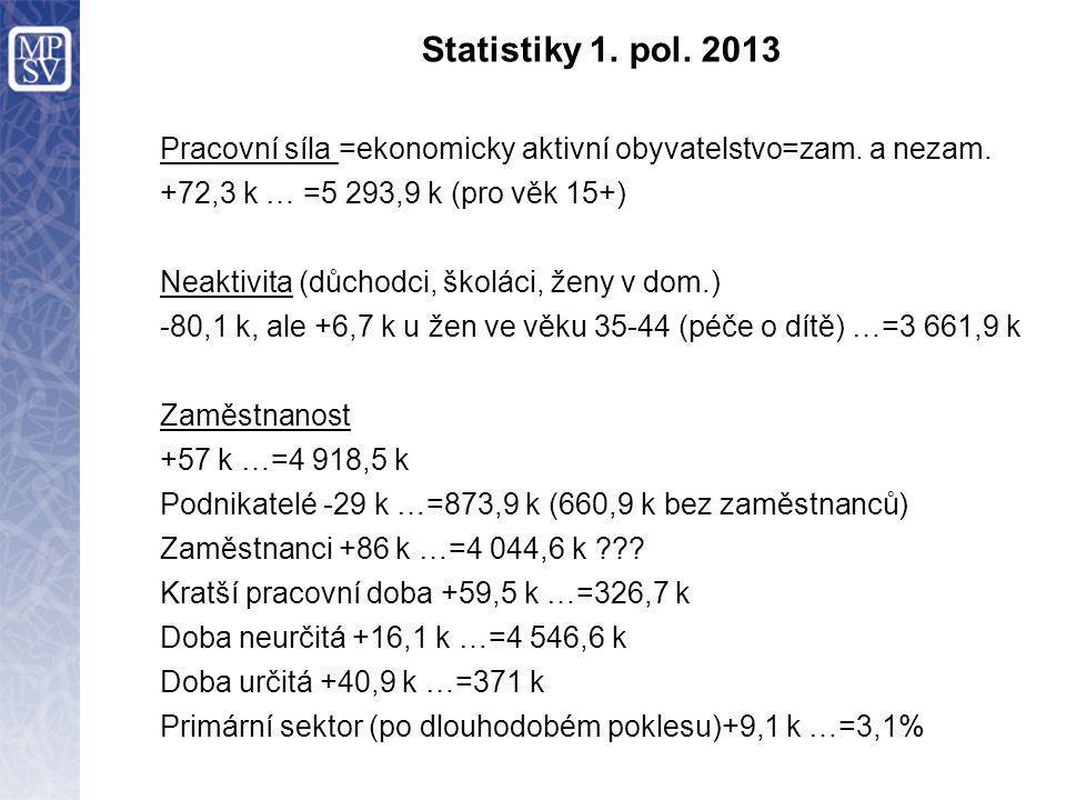 Statistiky 1. pol. 2013 Pracovní síla =ekonomicky aktivní obyvatelstvo=zam.
