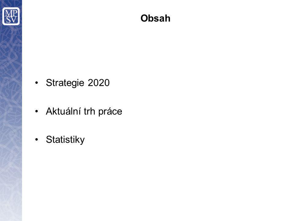 Obsah Strategie 2020 Aktuální trh práce Statistiky