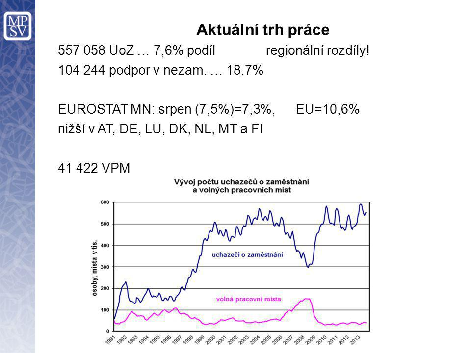 Aktuální trh práce 557 058 UoZ … 7,6% podíl regionální rozdíly.
