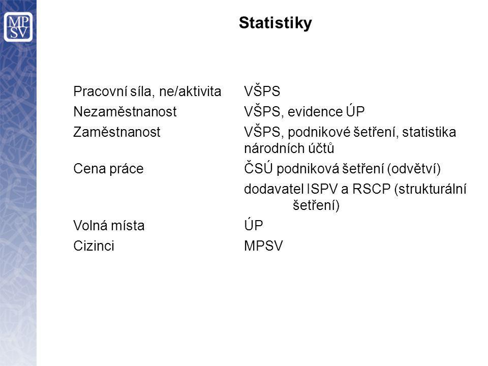 Statistiky Pracovní síla, ne/aktivitaVŠPS NezaměstnanostVŠPS, evidence ÚP ZaměstnanostVŠPS, podnikové šetření, statistika národních účtů Cena práceČSÚ podniková šetření (odvětví) dodavatel ISPV a RSCP (strukturální šetření) Volná místaÚP CizinciMPSV